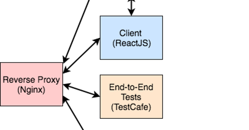 Microservices with Docker, Flask, and React - Introduction