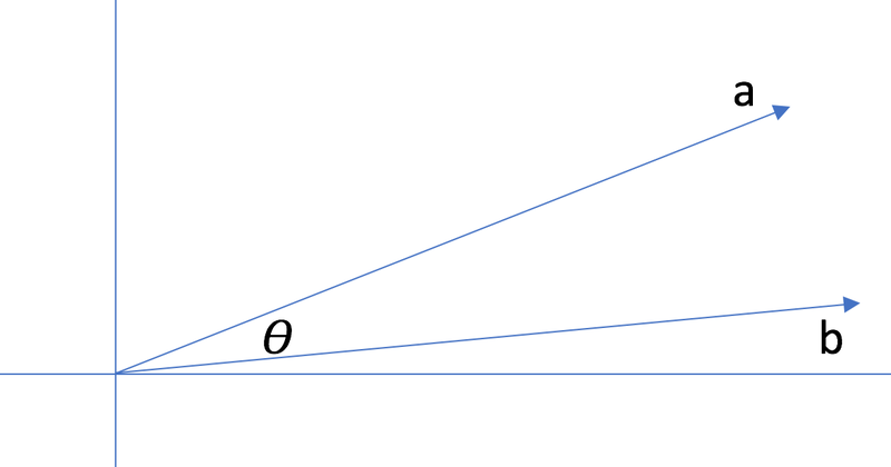 Cosine similarity between a static vector and each vector in